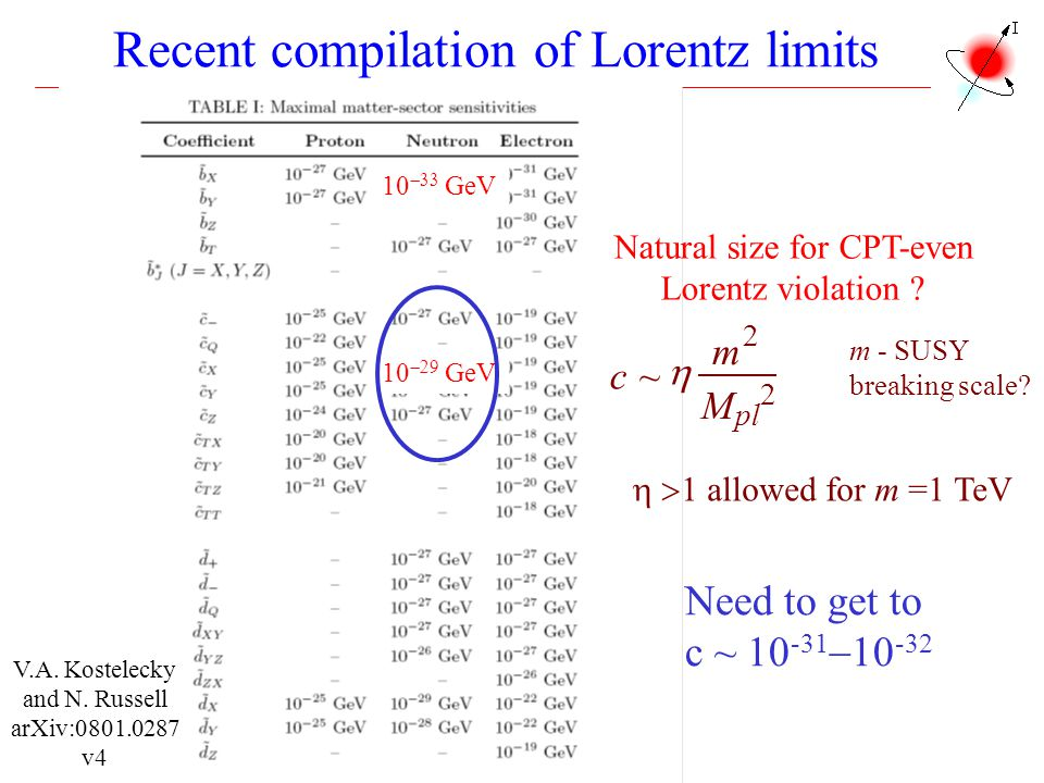 Recent compilation of Lorentz limits
