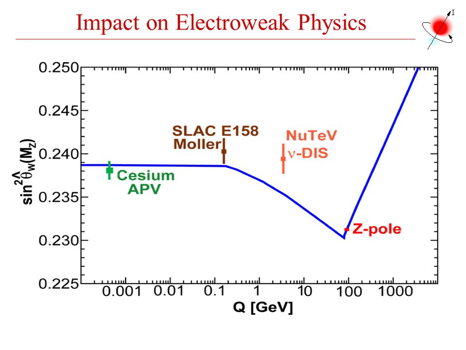 Impact on Electroweak Physics