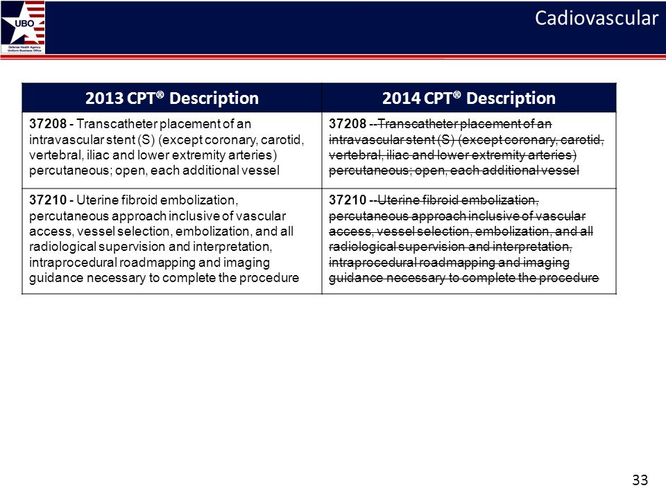 Cadiovascular 2013 CPT® Description 2014 CPT® Description