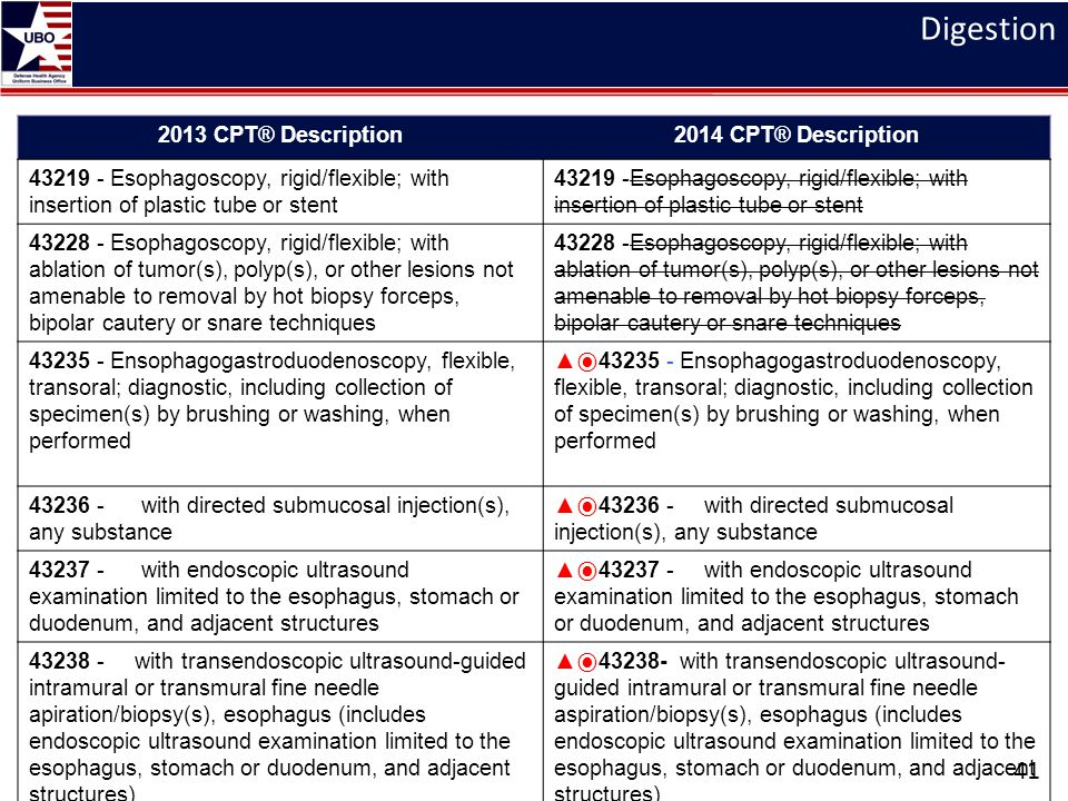 Digestion 2013 CPT® Description 2014 CPT® Description