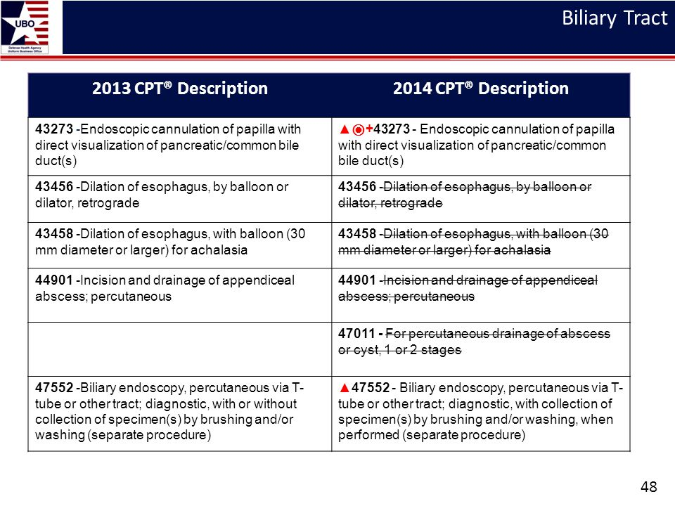 Biliary Tract 2013 CPT® Description 2014 CPT® Description