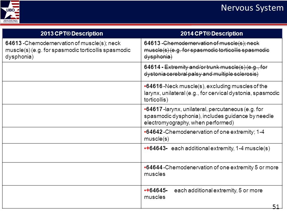 Nervous System 2013 CPT® Description 2014 CPT® Description
