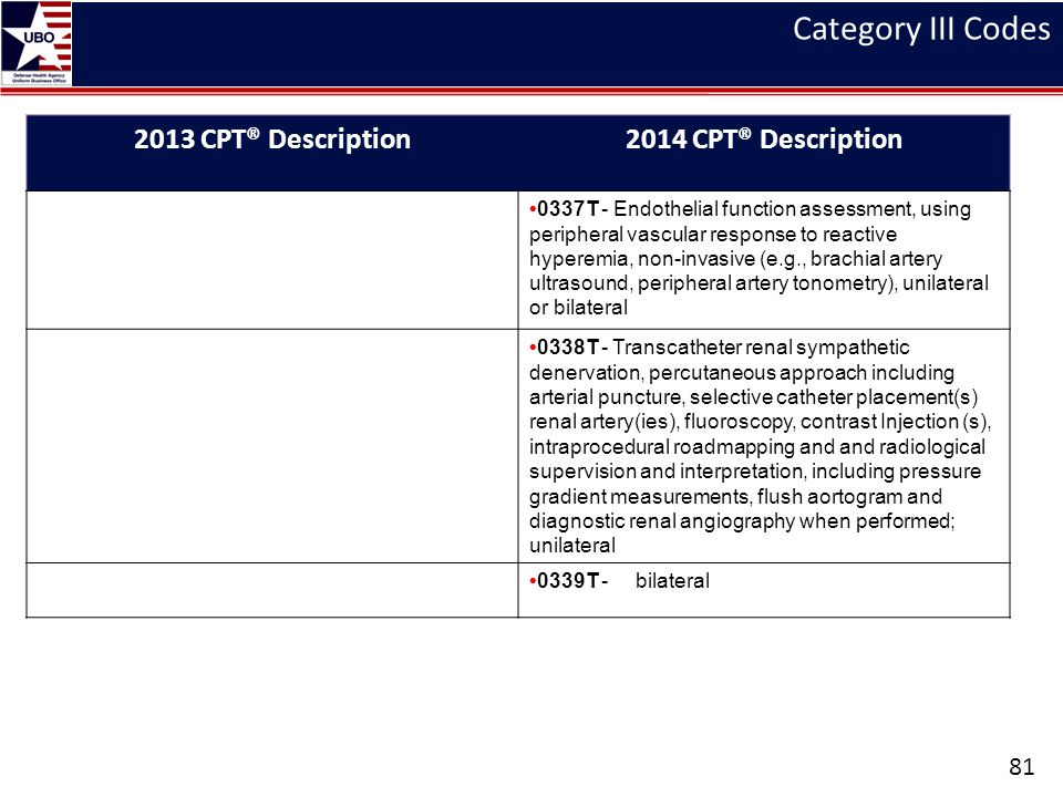 Category III Codes 2013 CPT® Description 2014 CPT® Description