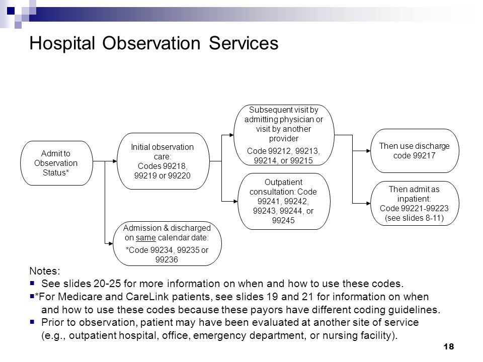 Hospital Observation Services