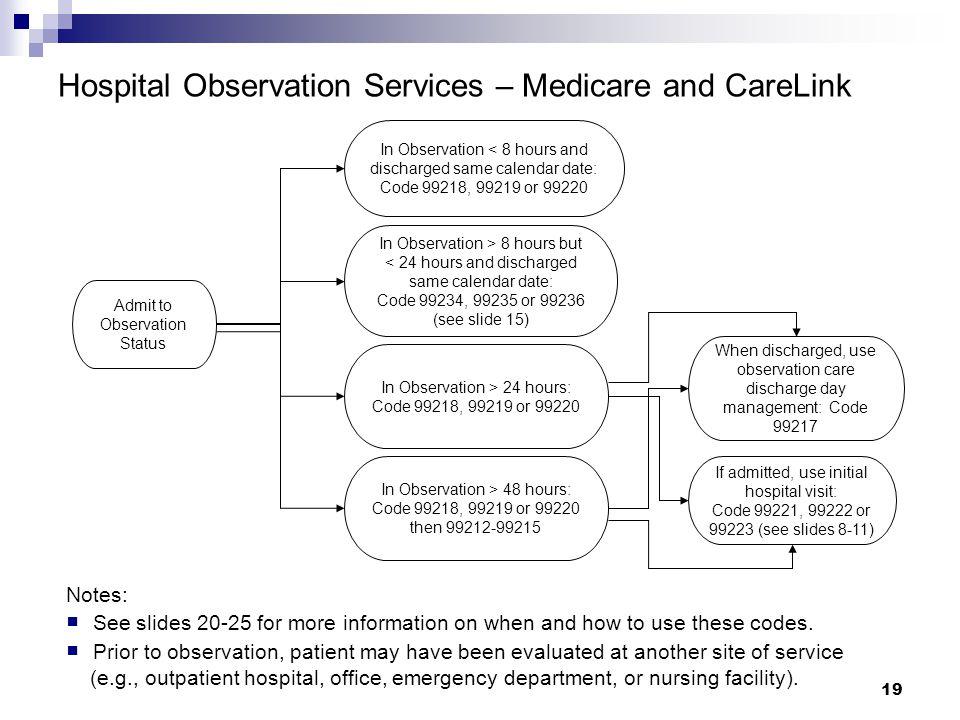 Hospital Observation Services – Medicare and CareLink