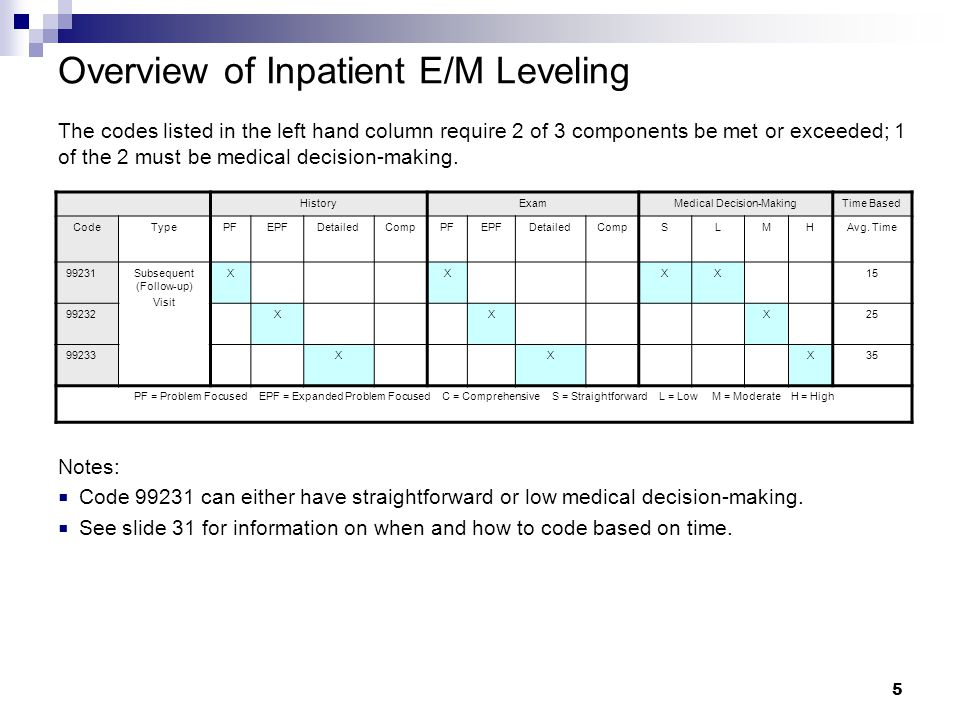 Overview of Inpatient E/M Leveling The codes listed in the left hand column require 2 of 3 components be met or exceeded; 1 of the 2 must be medical decision-making.