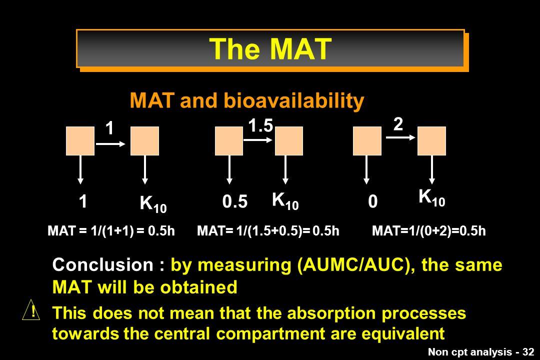 The MAT MAT and bioavailability 1 1.5 2 K10 1 K10 0.5 K10