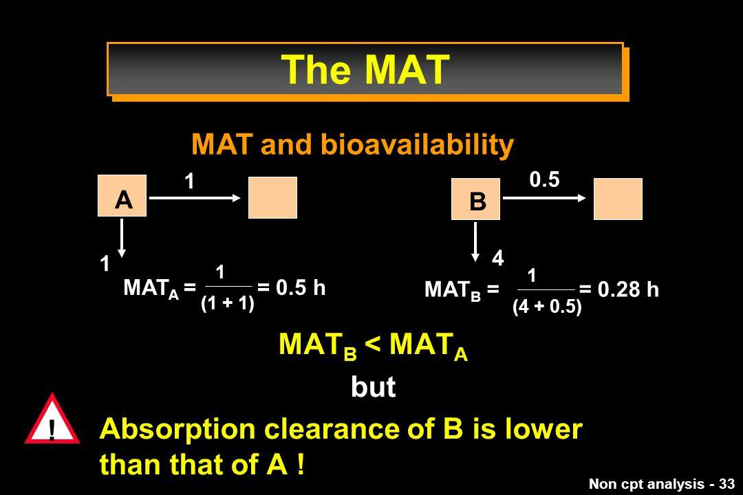 The MAT MAT and bioavailability MATB < MATA but