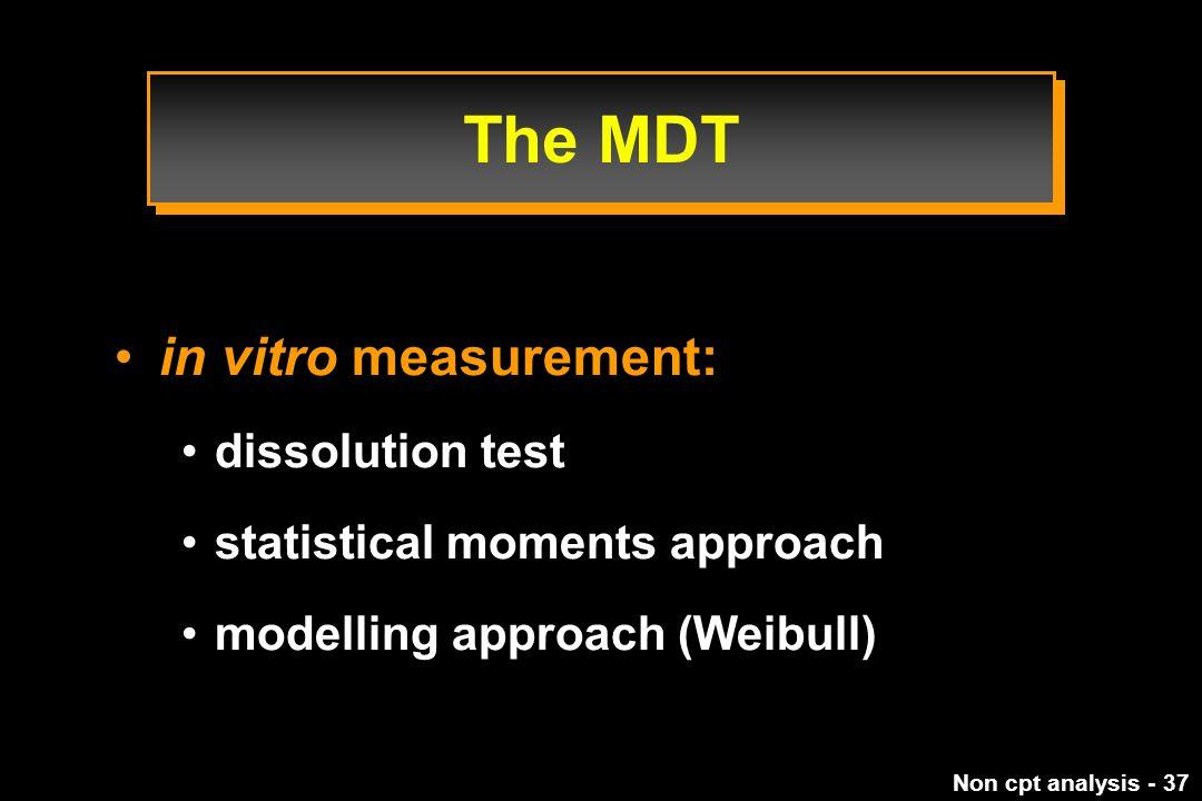 The MDT in vitro measurement: dissolution test