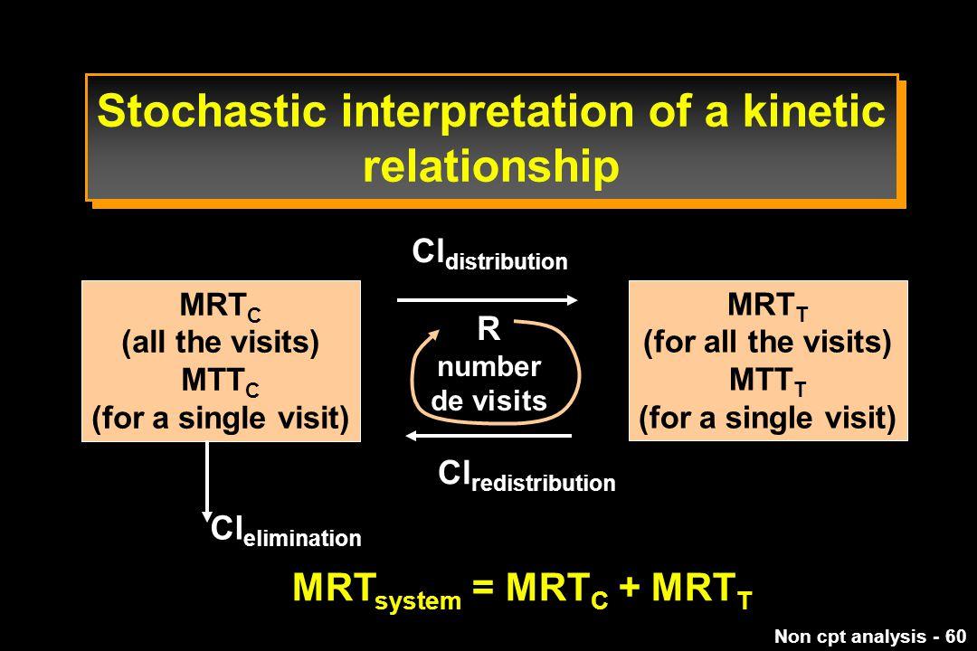 Stochastic interpretation of a kinetic relationship