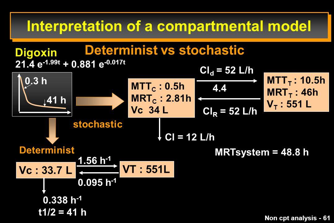 Interpretation of a compartmental model
