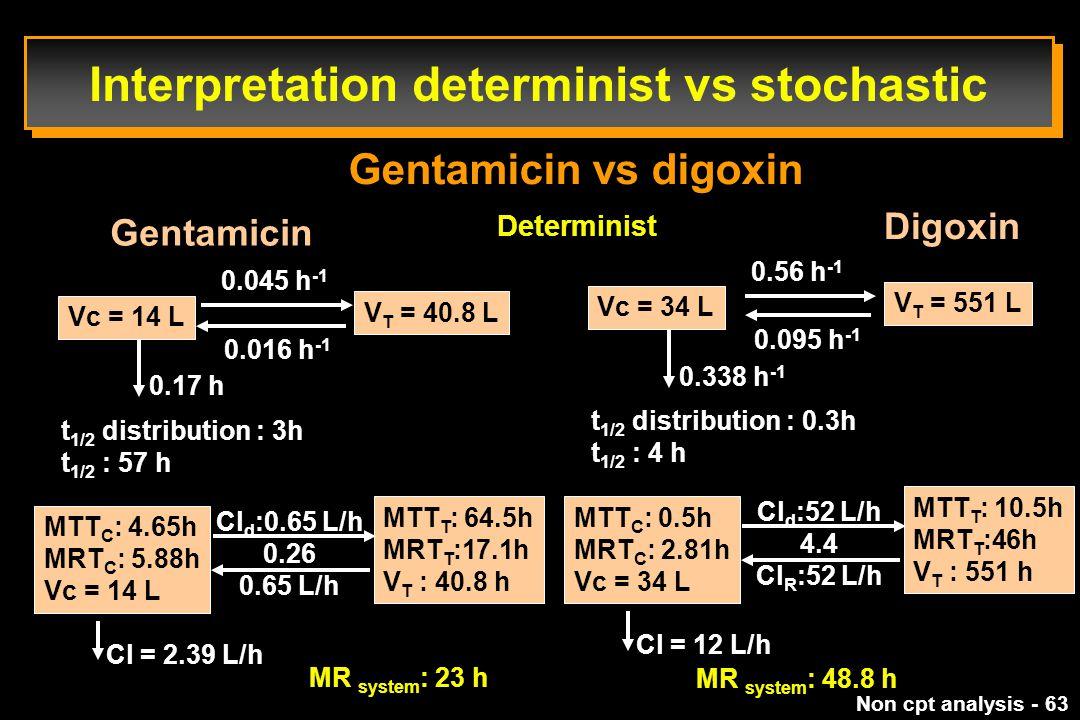 Interpretation determinist vs stochastic