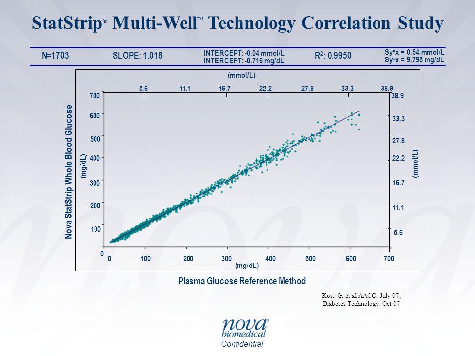 StatStrip® Multi-Well Technology Correlation Study