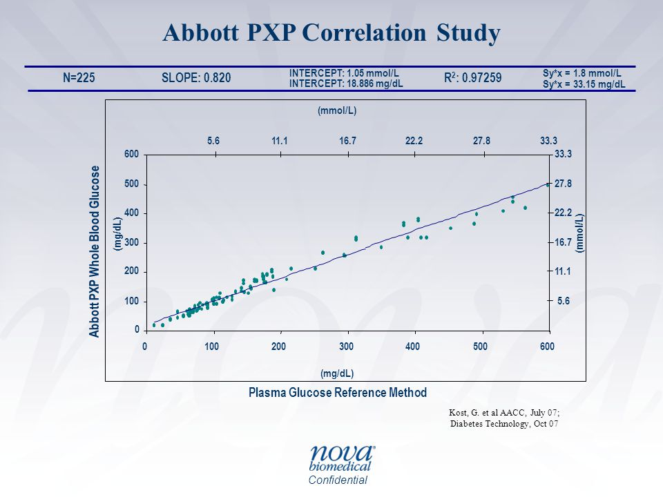 Abbott PXP Correlation Study