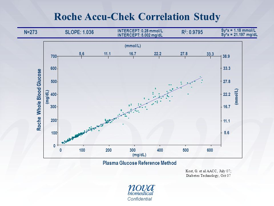 Roche Accu-Chek Correlation Study