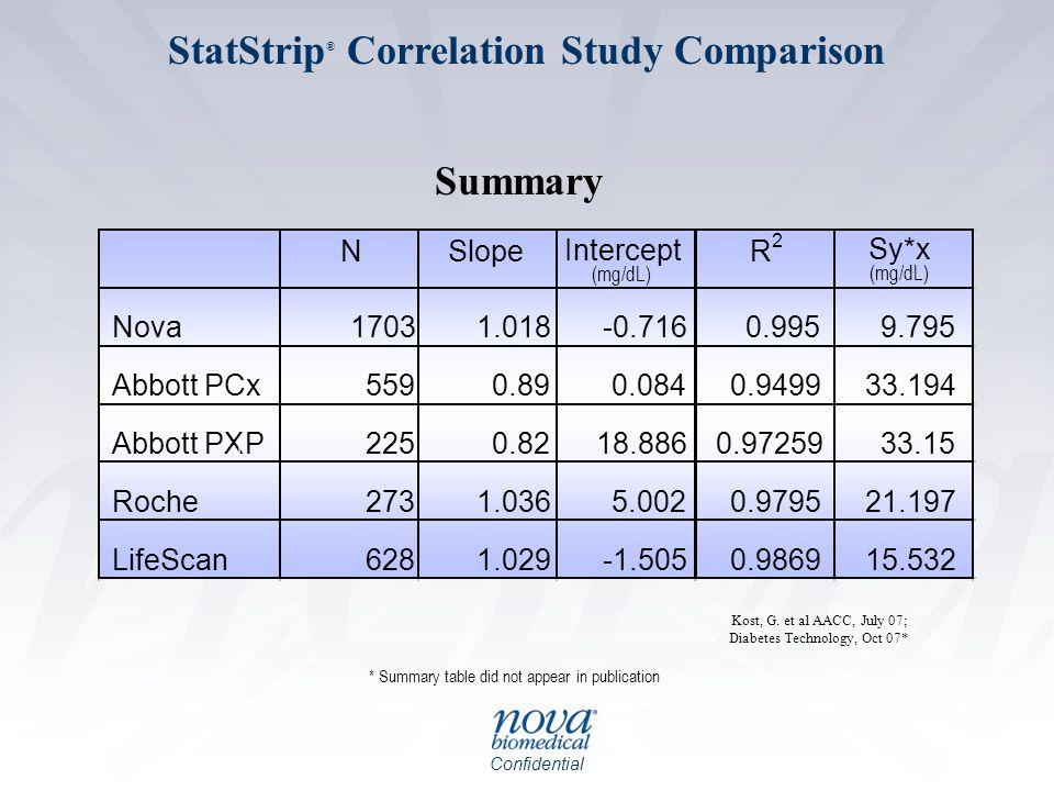 StatStrip® Correlation Study Comparison