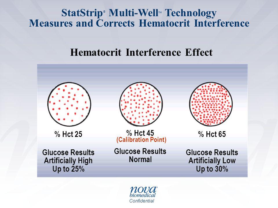 Hematocrit Interference Effect Hematocrit Interference Effect