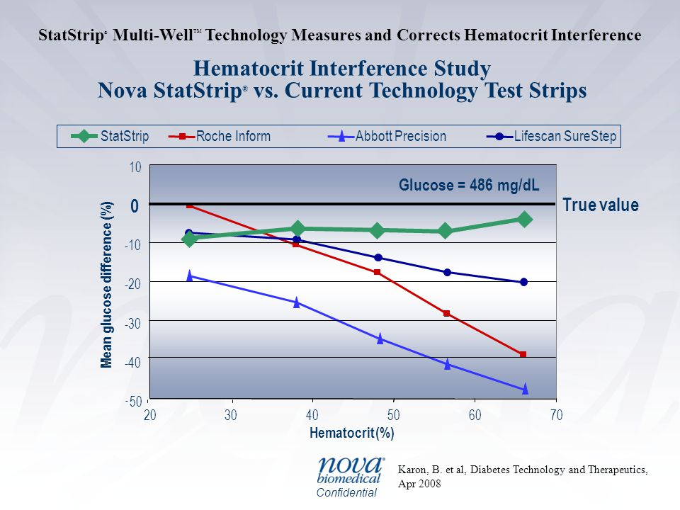 StatStrip® Multi-WellTM Technology Measures and Corrects Hematocrit Interference