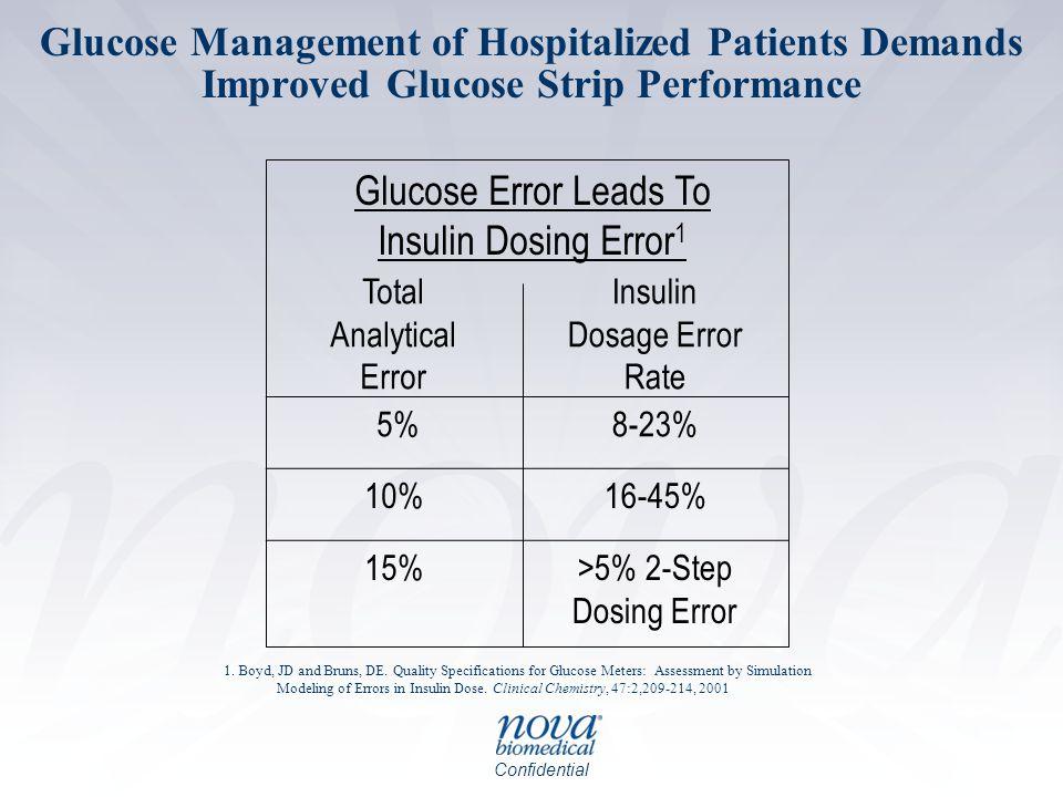 Glucose Error Leads To Insulin Dosing Error1