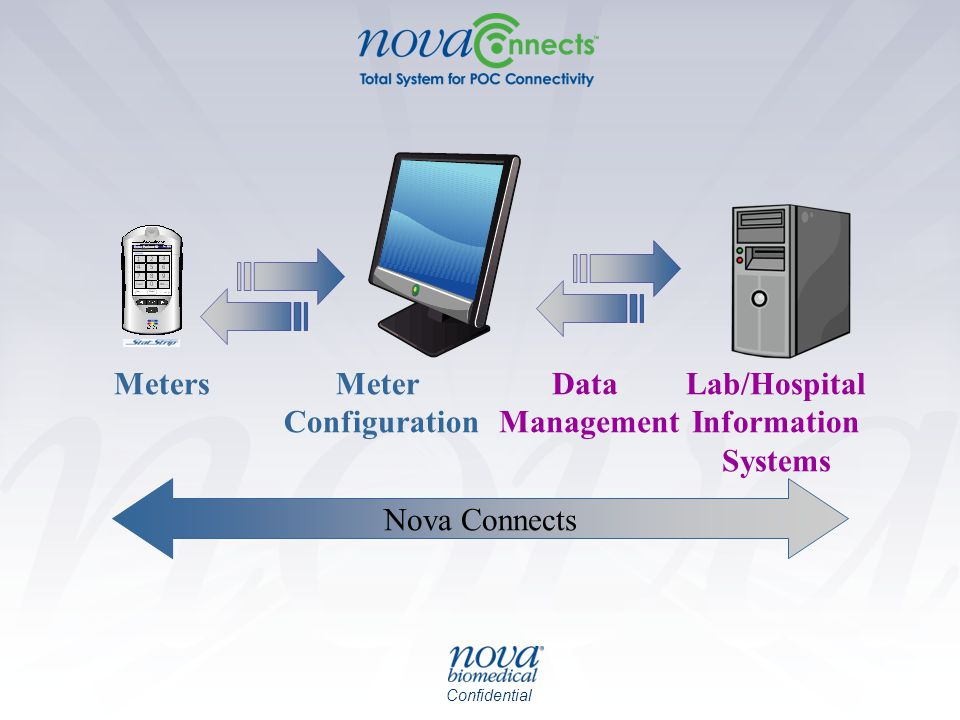 Meters Meter Configuration Data Management Lab/Hospital Information Systems Nova Connects