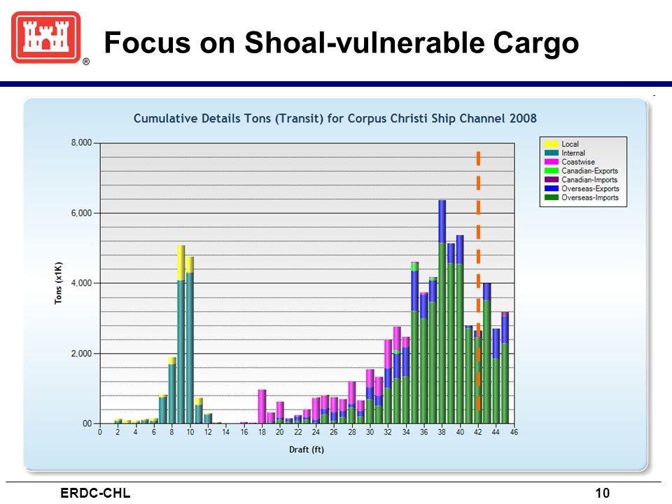 Focus on Shoal-vulnerable Cargo