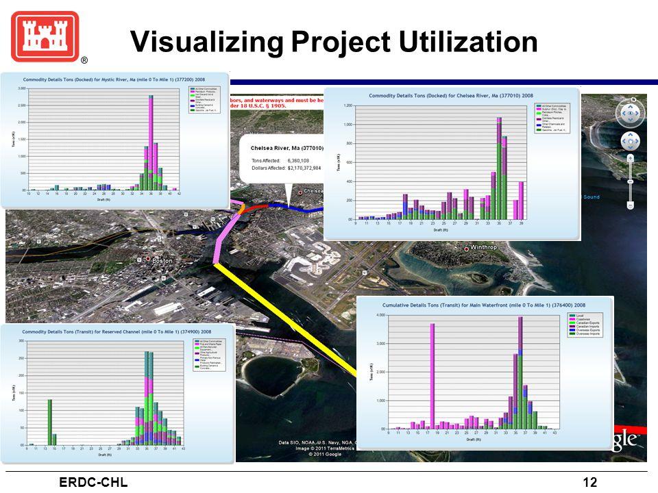 Visualizing Project Utilization