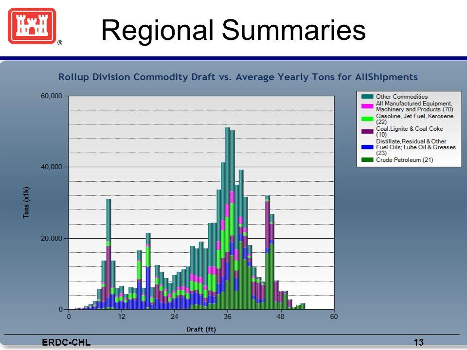 Regional Summaries ERDC-CHL 13