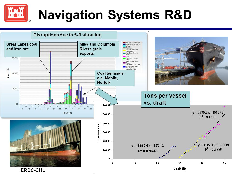 Navigation Systems R&D