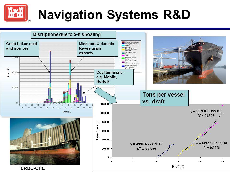 Navigation Systems R&D