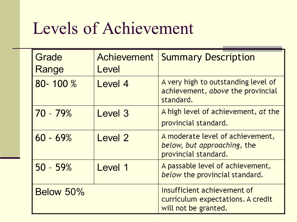 Levels of Achievement Grade Range Achievement Level