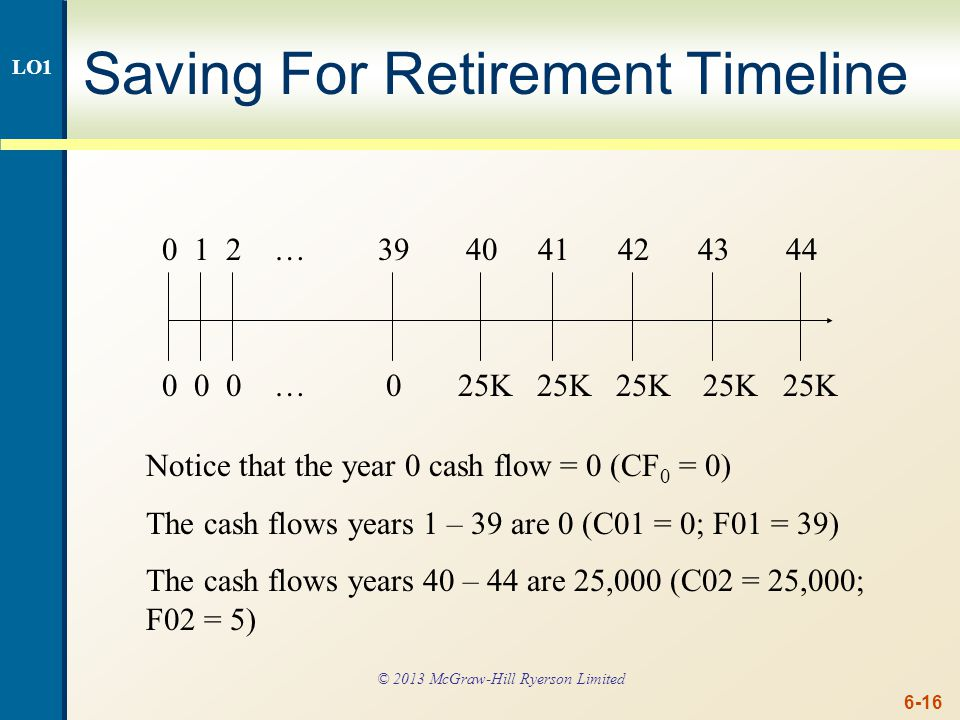 Saving For Retirement continued