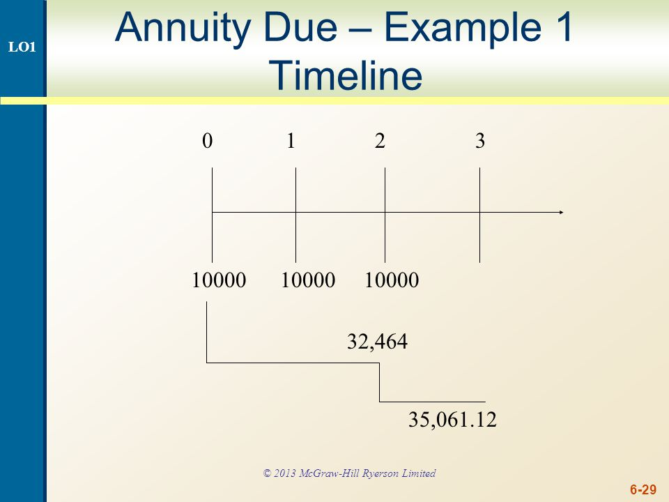 Annuity Due – Example 1 continued