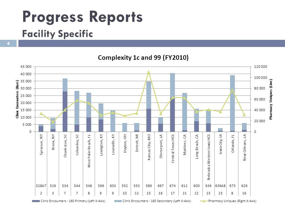 Progress Reports Facility Specific