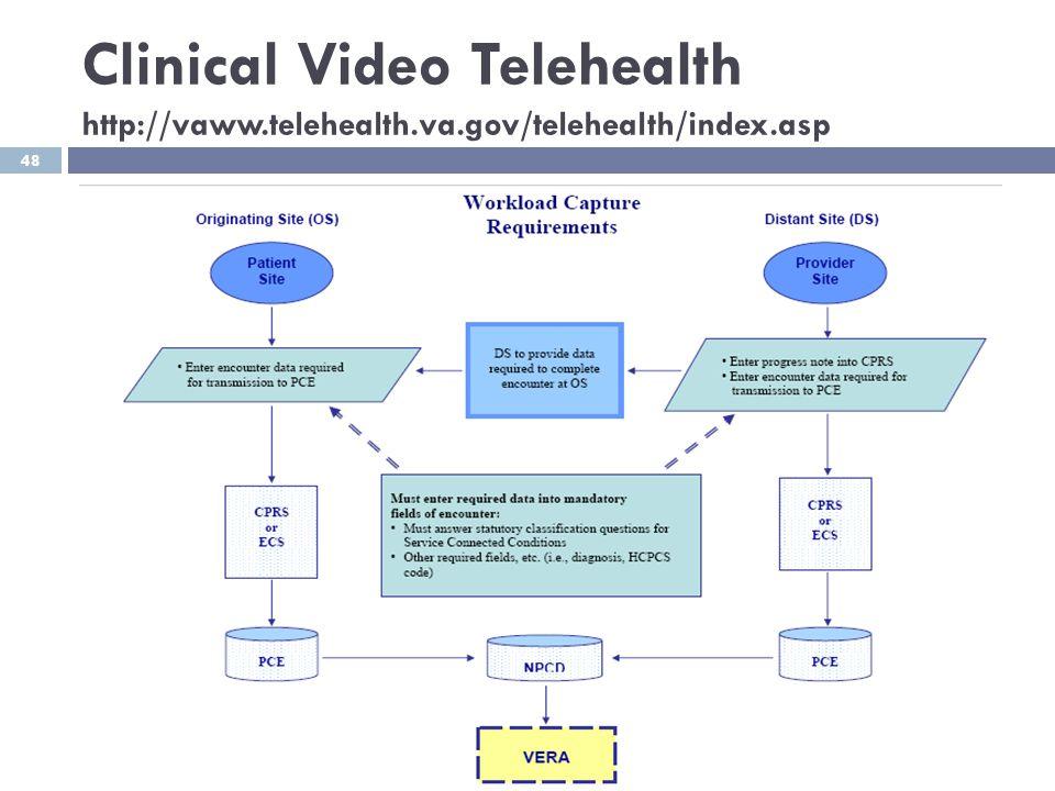 Clinical Video Telehealth http://vaww. telehealth. va