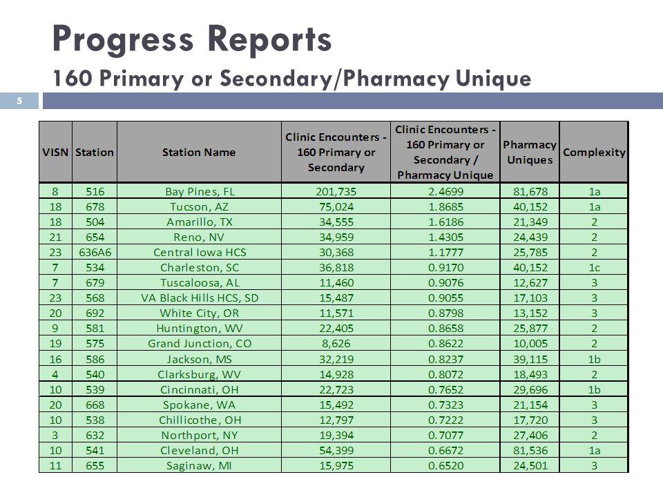 Progress Reports 160 Primary or Secondary/Pharmacy Unique