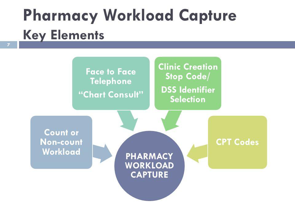 Pharmacy Workload Capture Key Elements