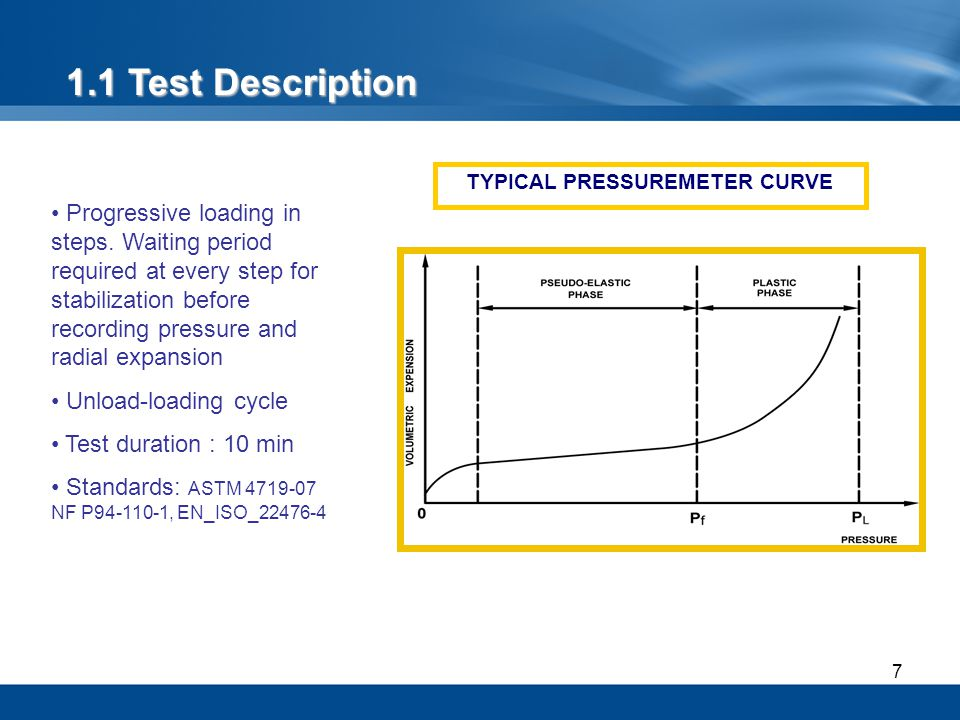 TYPICAL PRESSUREMETER CURVE