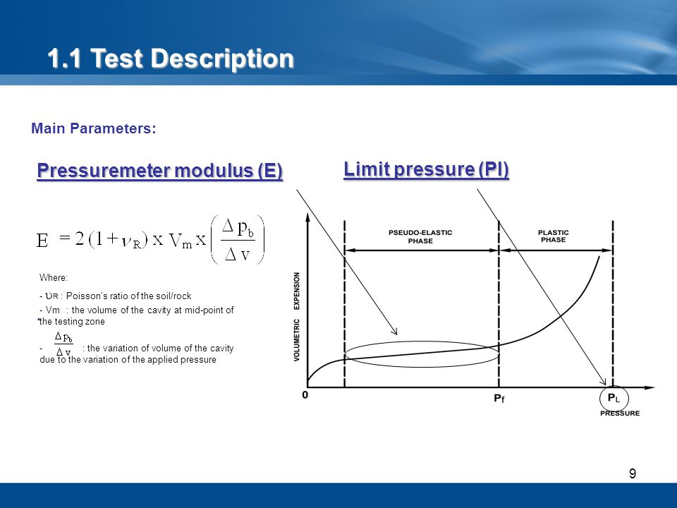 1.1 Test Description Pressuremeter modulus (E) Limit pressure (Pl)