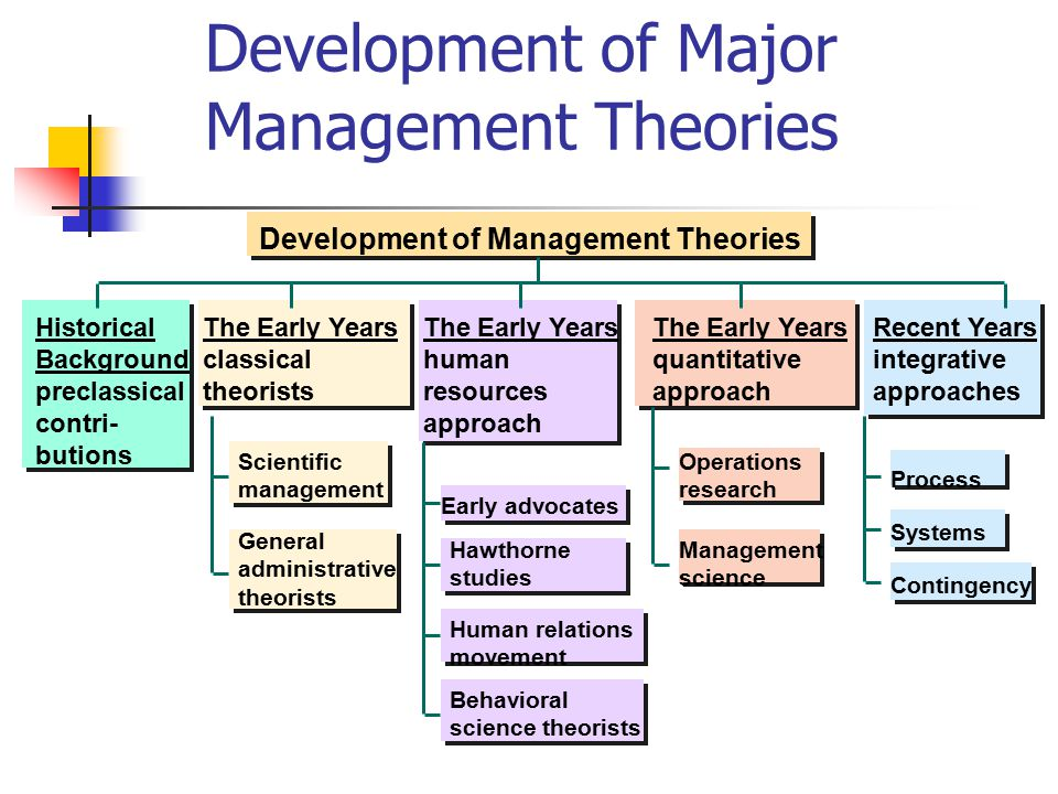 theories in management