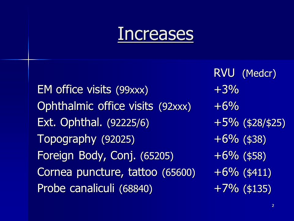 Increases RVU (Medcr) EM office visits (99xxx) +3%