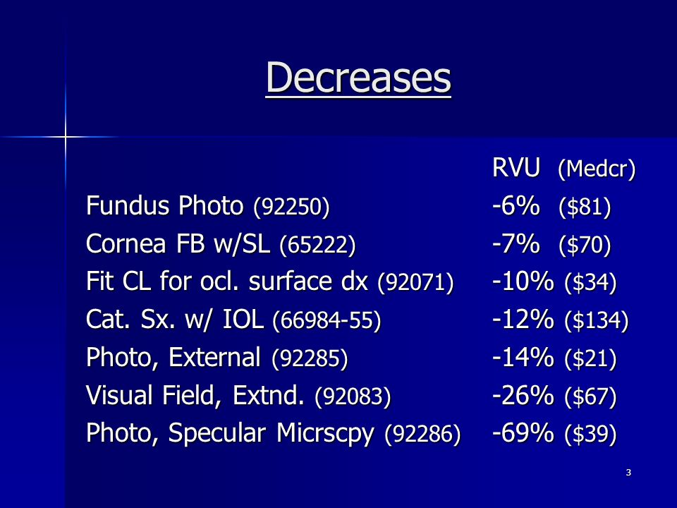 Decreases RVU (Medcr) Fundus Photo (92250) -6% ($81)