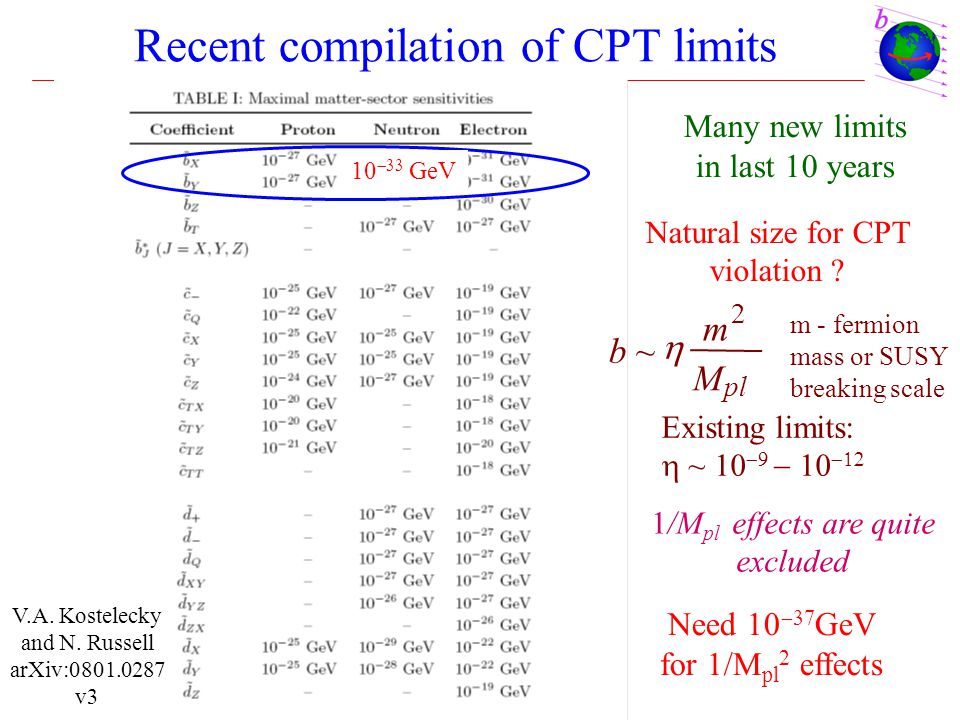 Recent compilation of CPT limits