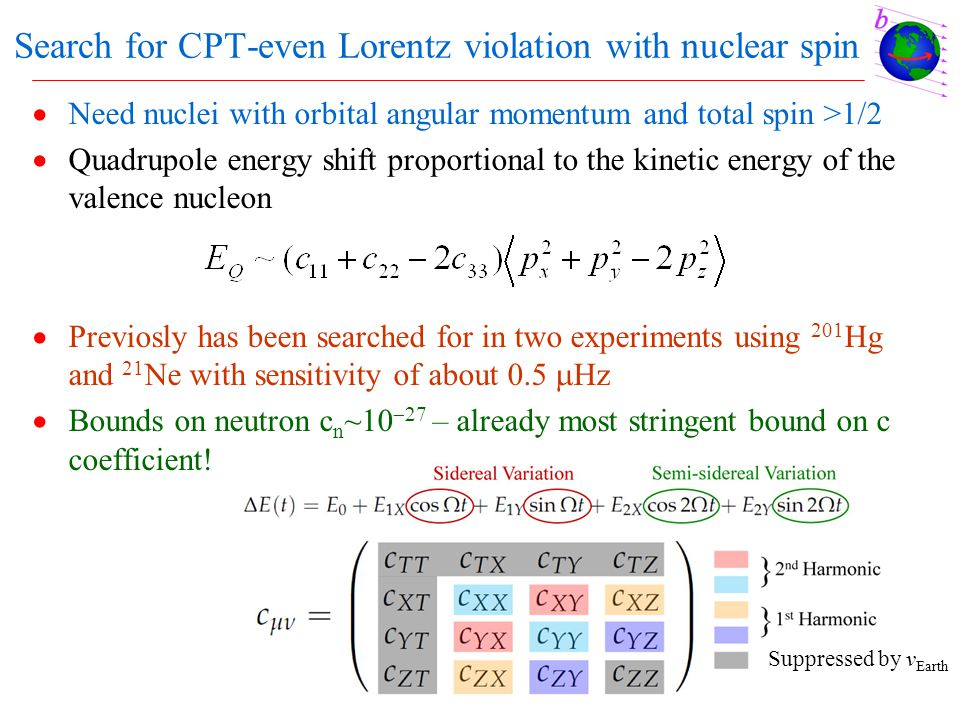 Search for CPT-even Lorentz violation with nuclear spin