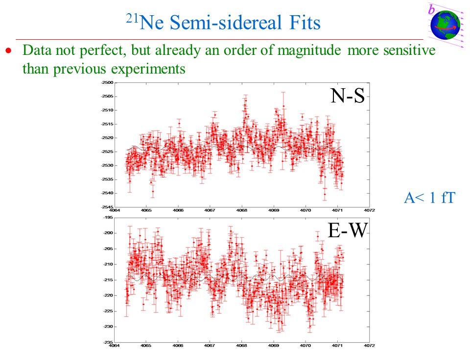 N-S E-W 21Ne Semi-sidereal Fits A< 1 fT