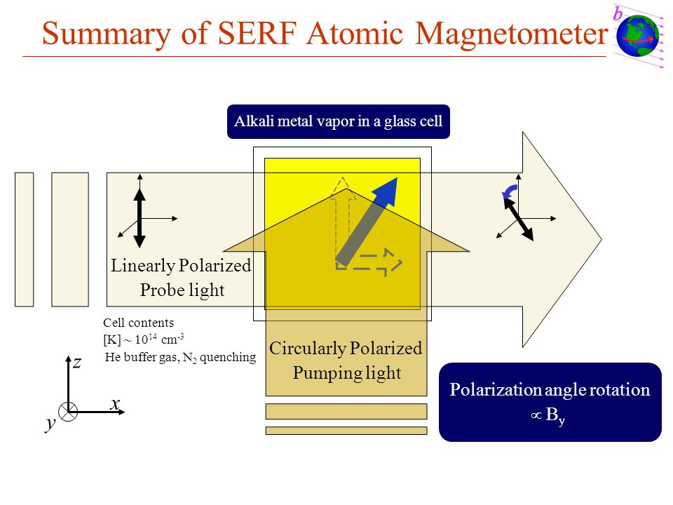 Summary of SERF Atomic Magnetometer