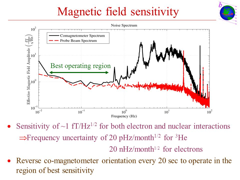 Magnetic field sensitivity