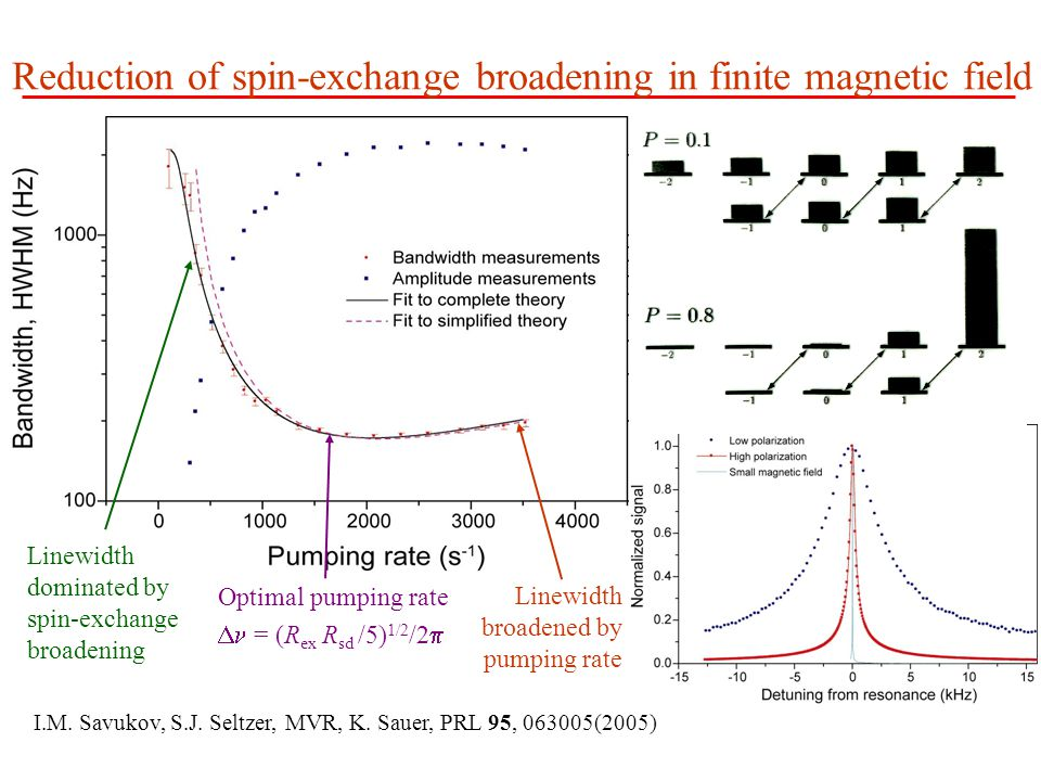 Reduction of spin-exchange broadening in finite magnetic field