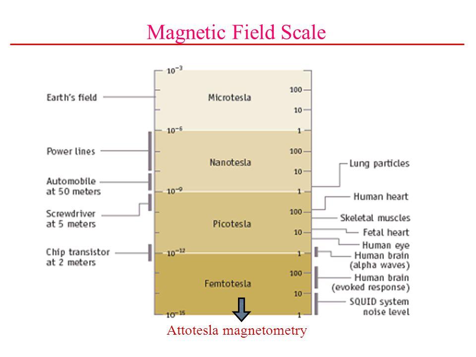 Attotesla magnetometry