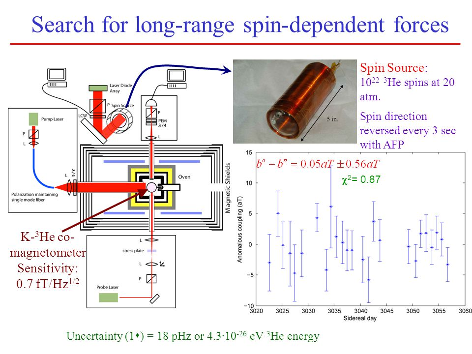 Search for long-range spin-dependent forces