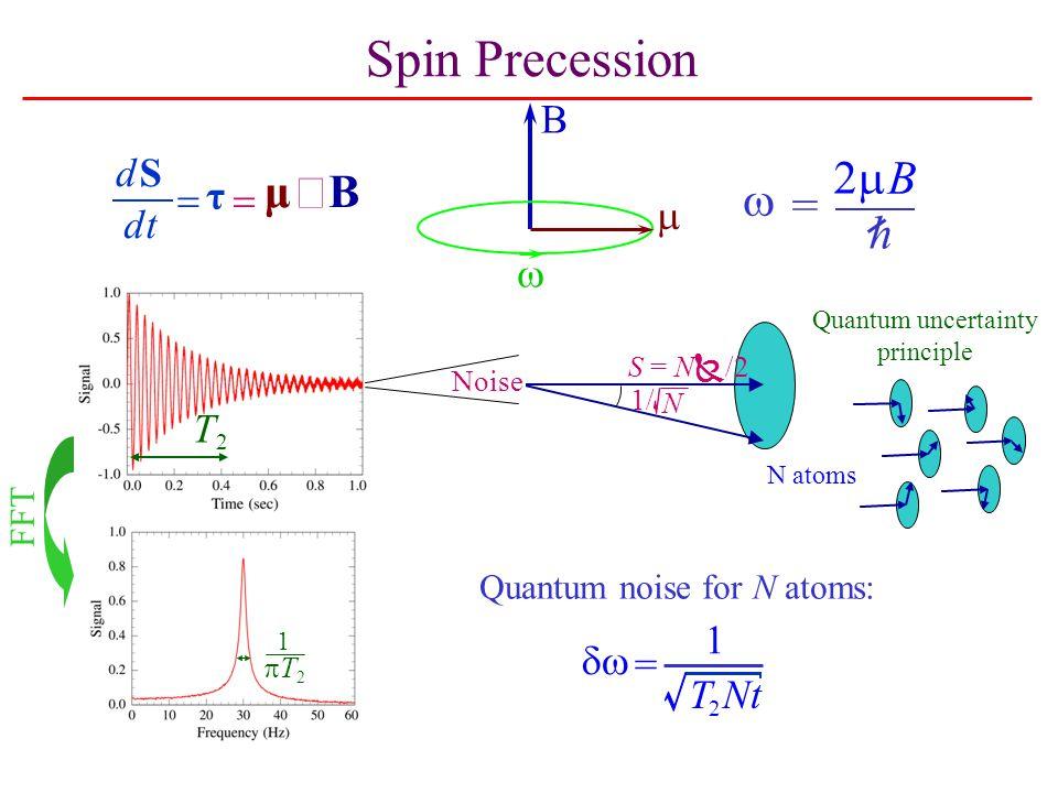 Quantum uncertainty principle